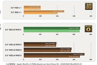 3種類のストレージモードを設定可能